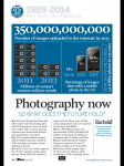 Photography stats